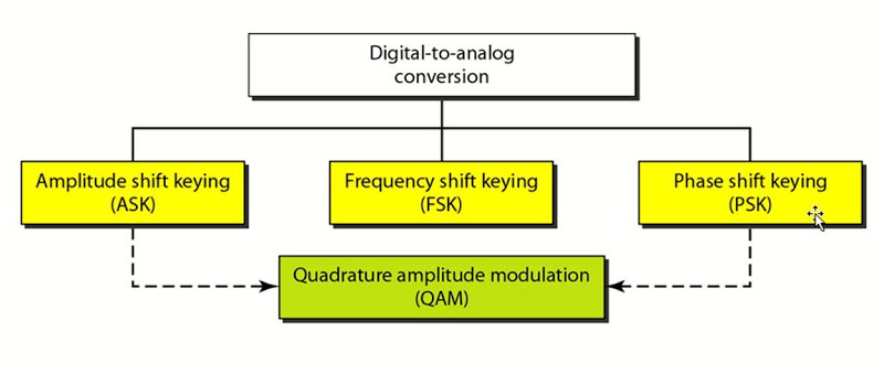 modulation techniques of analog signals This tutorial covers an introduction to rf, wireless, and high-frequency signals and systems for the complete list of tutorials, return to the ni measurement fundamentals main page learn about digital and analog modulation, examine modern system-level tests such as ber.